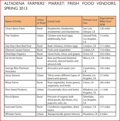 Altadena Fresh Food Vendors
