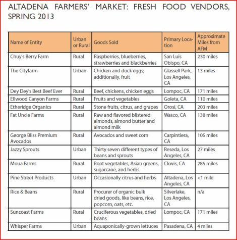 Altadena Fresh Food Vendors