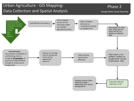 METHODS- GIS Mapping Data Collection - Flow Chart (1)