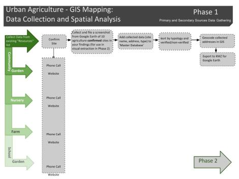 METHODS- GIS Mapping Data Collection - Flow Chart